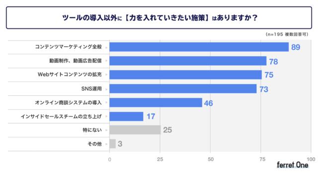 今後強化していきたい施策として「コンテンツマーケティング全般」(45.6%)「動画制作、動画広告配信」(40.0%)、「Web サイトコンテンツの拡充」(38.4%)の順の回答