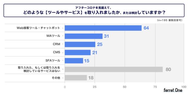 「どのようなツールやサービスを取り入れたか、検討しているか」については、「Web 接客ツール・チャットボット」(32.8%)「MA ツール」(15.8%)「CRM ツール」(12.8%)という回答になりました。
