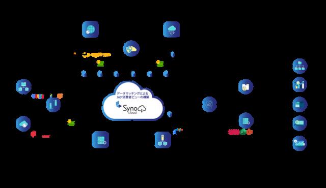SynoCloudのイメージ