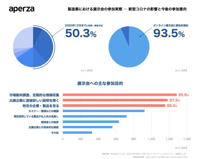 参加者の半数が「年内は自粛」、オンライン参加には93.5%が関心【製造業における展示会実態調査】