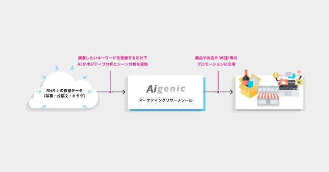 AIQ、全く新しいマーケティングリサーチツール「AIGENIC(アイジェニック)」を提供開始