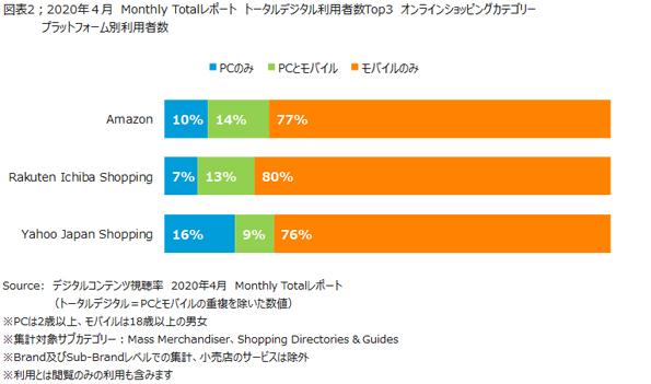 ニールセン、オンラインショッピングのサービス利用状況を発表