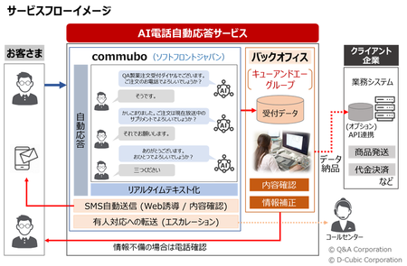 AI電話自動応答サービスのサービスフローイメージ