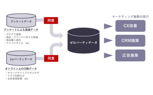 ゼロパーティデータ構築・活用支援サービス