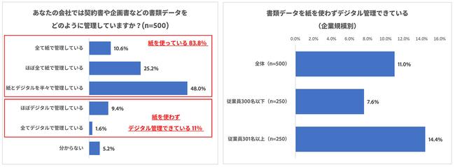 書類データの管理・保管を紙で行っている83.8%