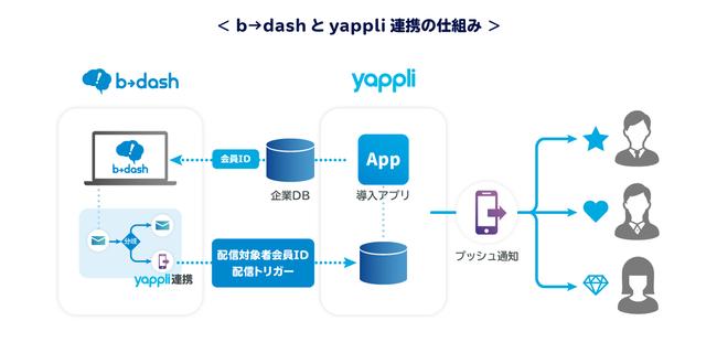 フロムスクラッチ「b→dash」、アプリ開発プラットフォーム「Yappli」と連携図