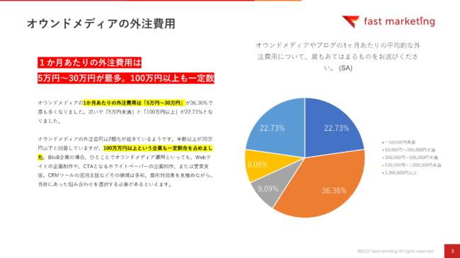 オウンドメディアの外注費用は5万円〜30万円