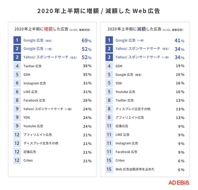 2020年上半期に増額 / 減額したWeb広告