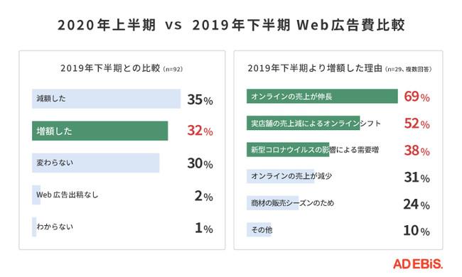 2020年上半期と2019年下半期のWeb広告費比較データ
