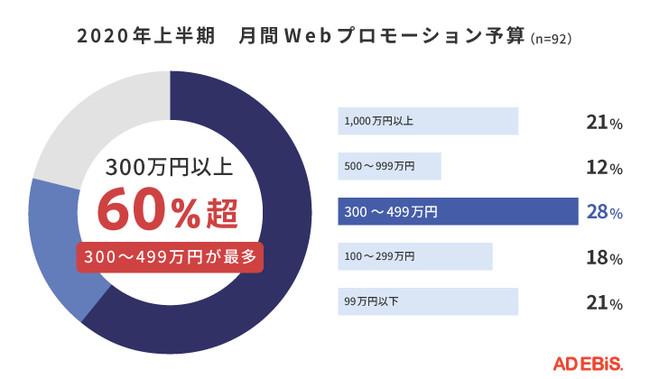 2020年上半期 月間プロモーション予算 300万〜499万円が28%で最多