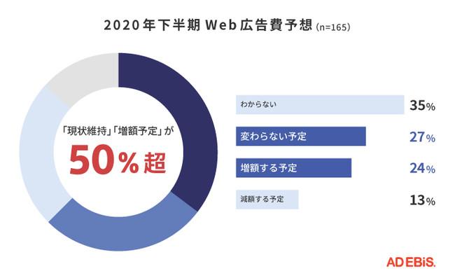 2020年下半期のWeb広告費予想