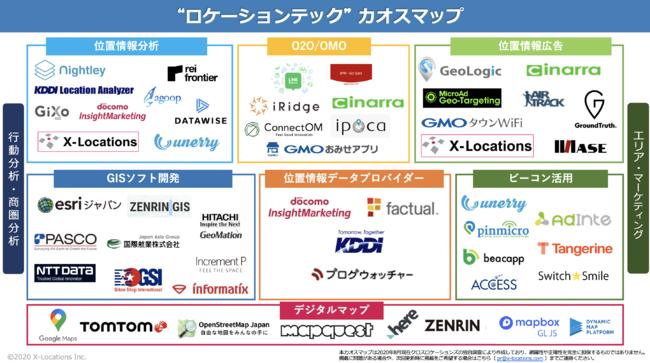 ロケーションテック(位置情報データ活用技術)のカオスマップ