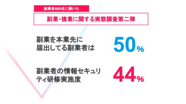 【副業実態調査】本業先への副業届出は50%、55%がセキュリティ教育を受けずに副業実施
