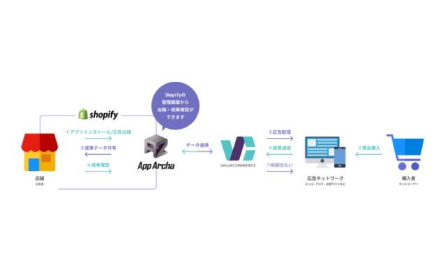バリューコマース、日本製Shopifyアプリと連携開始