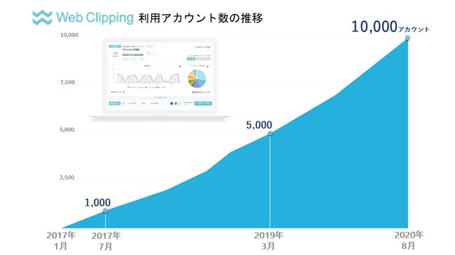 広報・PR効果測定サービスのWebクリッピング、利用アカウント数が1万突破