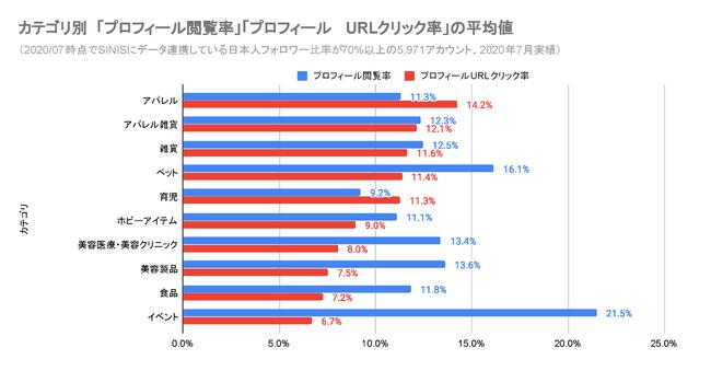 「プロフィール閲覧率」「プロフィールURLクリック率」のデータ