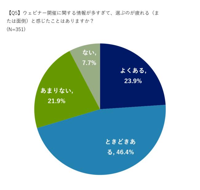 約7割が「ウェビナー疲れ」を感じている【ウェビナー視聴に関する実態調査】