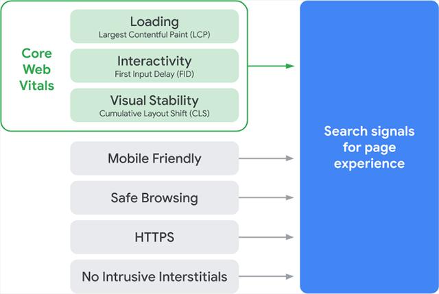 Core Web Vital(コアウェブバイタル)