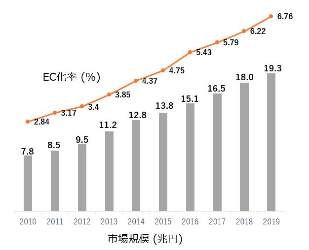 「BtoC-ECの市場規模および物販系 EC 化率の経年推移」