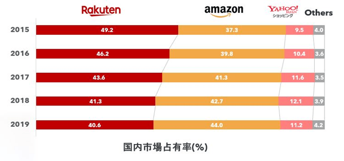 年別のEC国内市場占有率(2015年〜2019年)