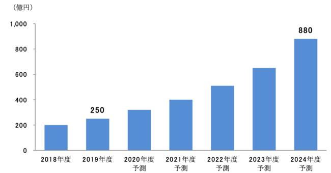 世界のAPIマーケットプレイス市場は2024年に880億円規模に到達