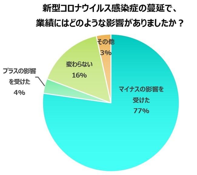 新型コロナウイルス感染症の蔓延による業績への影響についての回答結果データ