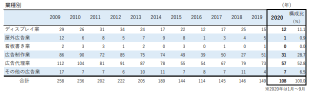 広告関連業者の業種別倒産件数データ