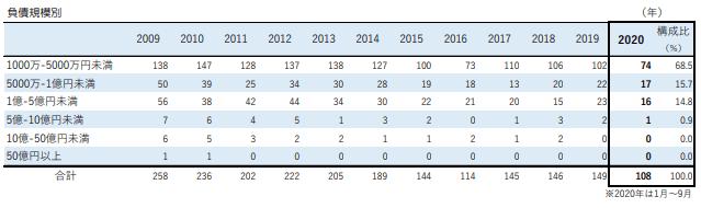 広告関連業者の負債規模別倒産件数データ