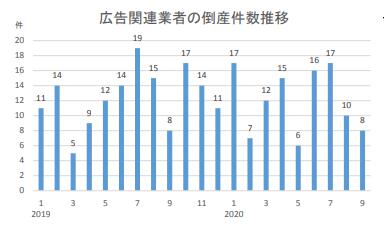 2020 年の広告関連業者の倒産件数