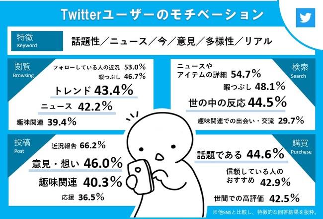 10~40代SNSユーザー約7割がYouTube、Twitter、Instagramを日常利用