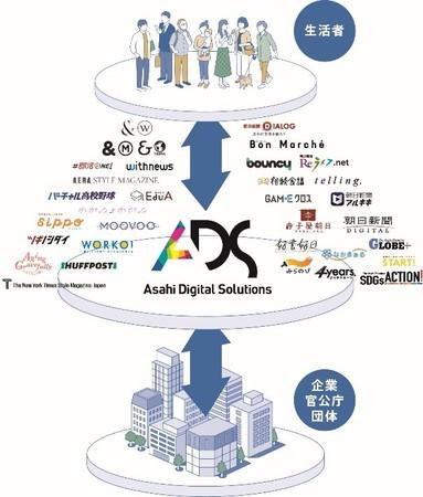 朝日新聞社は30を超える多様なデジタルメディアおよびコミュニティーを有しており様々な形で生活者とのエンゲージメントの構築を図っている。