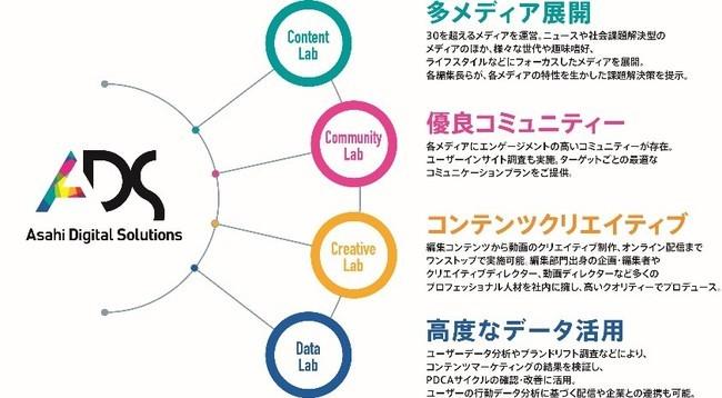 ADSの4つの機能