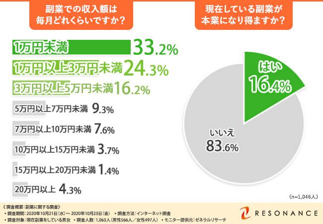 副業の収入額は4人に1人が月5万円以上【副業に関する調査】