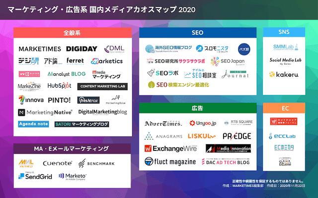 マーケティング・広告系メディア カオスマップ2020が公開
