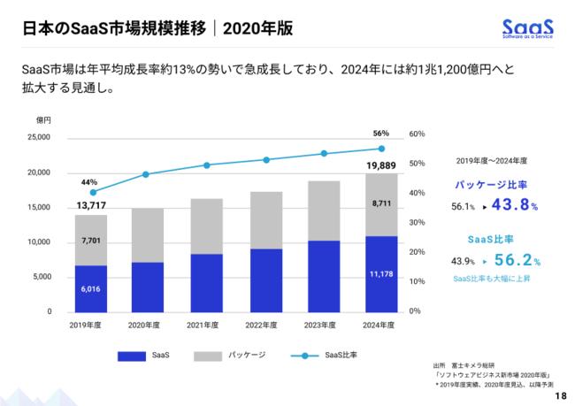 日本のSaaS市場規模推移 2020年