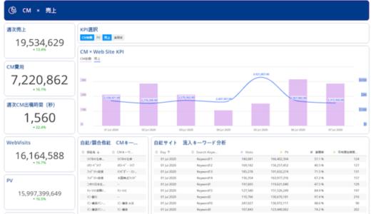セールスフォース・ドットコム「Datorama」、テレビ視聴データの分析力を強化