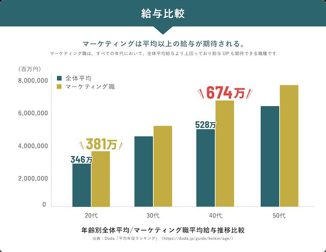 Webマーケティング職の年代別平均年収