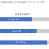 BtoB企業の半数以上がオウンドメディア、SNSアカウントの運用を行っていると回答【PLAN-B調査】