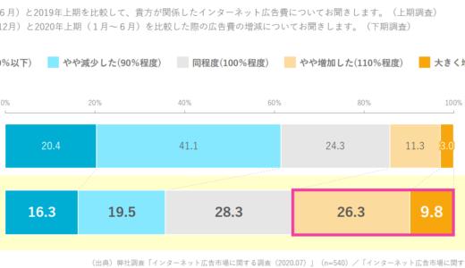 2020年下期のインターネット広告予算は36.1%が増加【CCI調査】