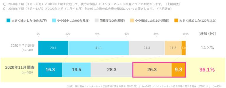2020年下期インターネット広告予算は36.1%が増加【CCI調査】