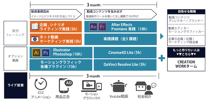 デジタルハリウッド STUDIO by LIG ネット動画クリエイター専攻のカリキュラム