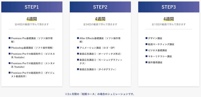 セカジョブ(旧FIVE G TOKYO)のカリキュラム