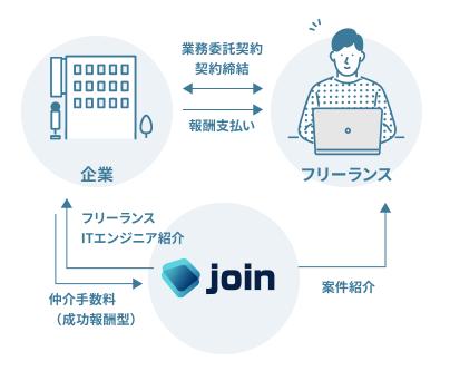 joinは直案件が多く高額報酬