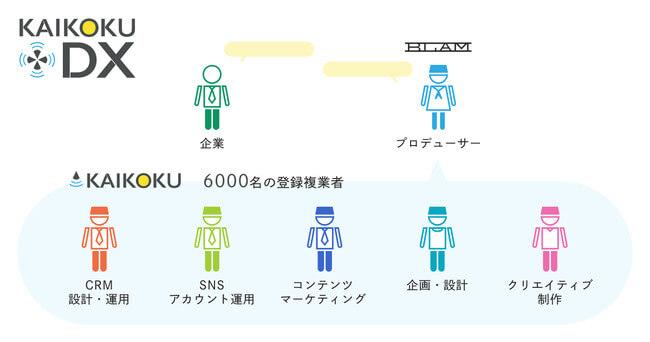KAIKOKU DXとは