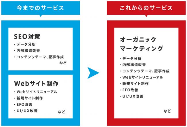 組織変更の背景