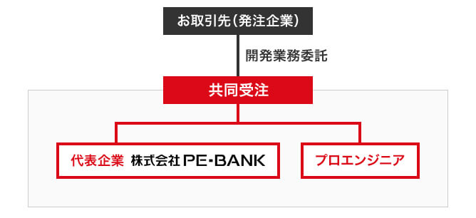 PE-BANKは高単価案件多数でマージンが低い