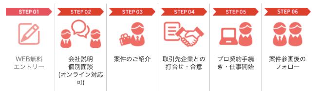 PE-BANKで登録から案件紹介、就業までの流れ