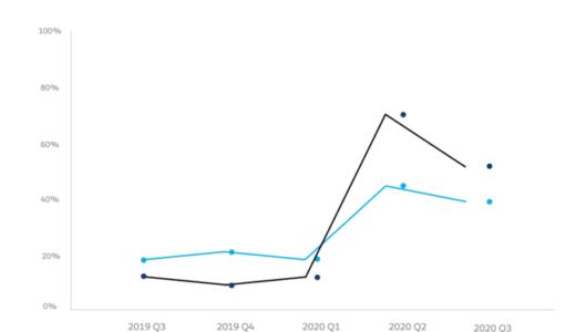セールスフォース・ドットコム、「Eコマース最新事情」を公開 Eコマースの収益は前年比55〜75%拡大