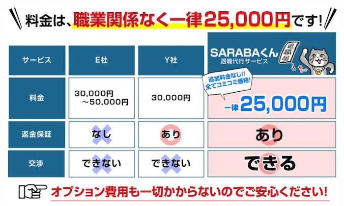 退職代行SARABAの新しい料金