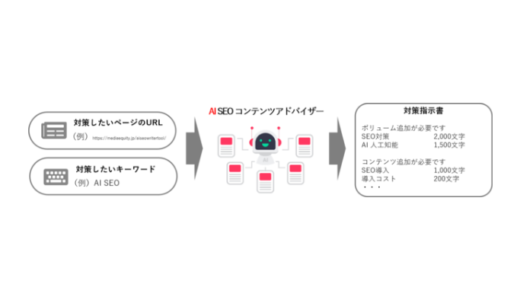 記事の不足コンテンツをAIが自動提案する「AI SEO コンテンツアドバイザー」がリリース